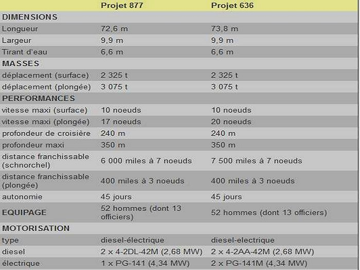 algerie - L'Armada Algerie: les sous marins kilo   الغواصات الجزائرية  Kilo9711