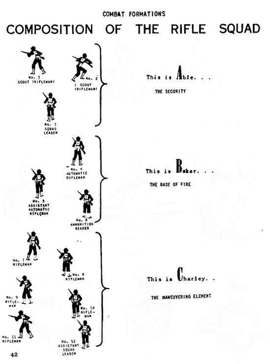 Organisation d'une division US d'infanterie en 1944 Schema10