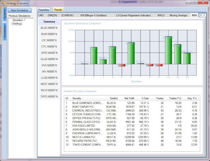 What are the most effective tools in analyzing ?  Rsi10