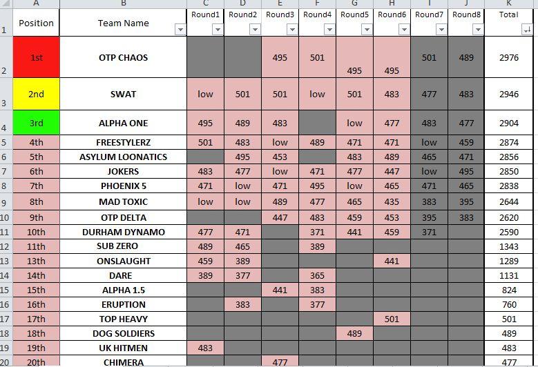 Series Standings Series10