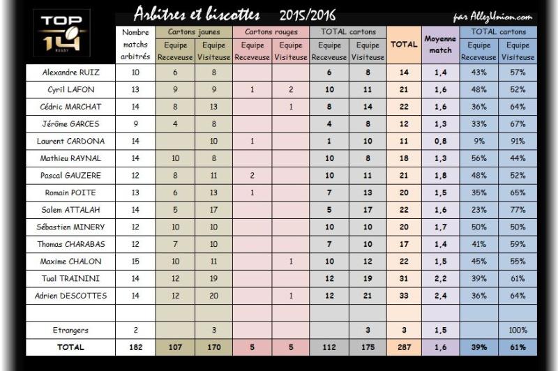 HISTO ARBITRES 2015/2016 Arbitr10