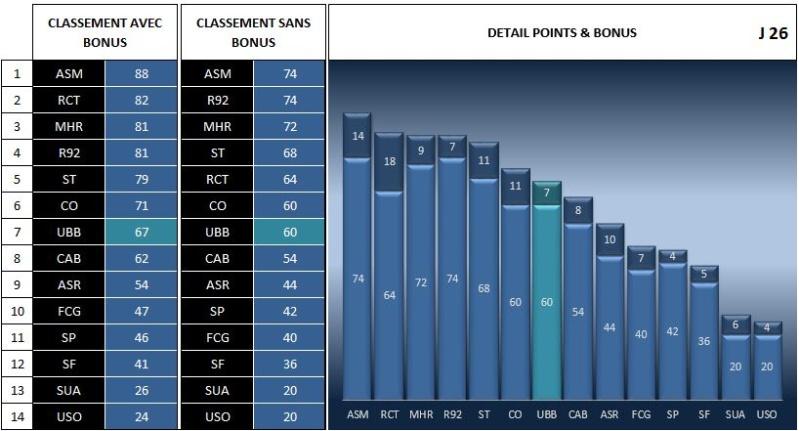 CLASSEMENT AVEC/SANS BONUS Classe10