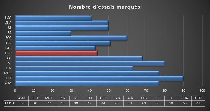 Top14 : autres matchs - Page 5 Essais10