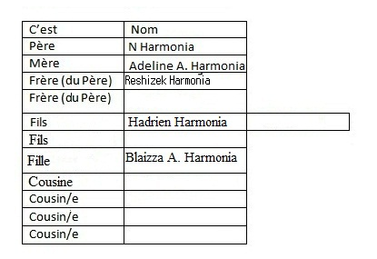 Famille TDHS Harm10
