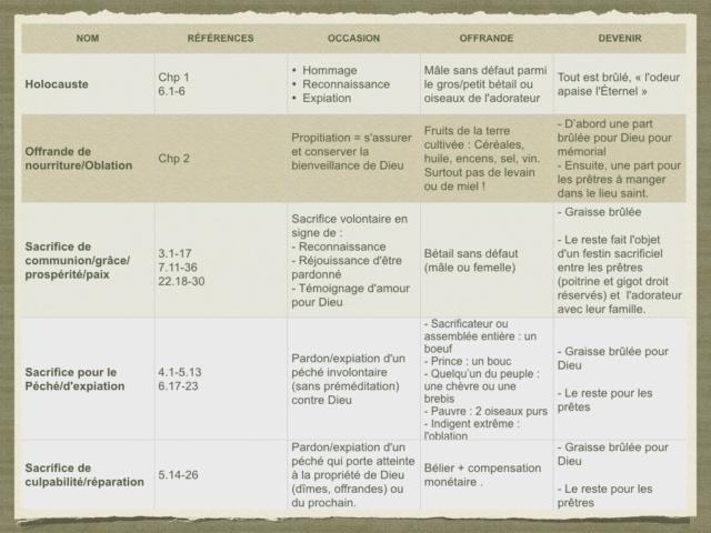 Theologie de la rédemption - Page 5 Sacrif11