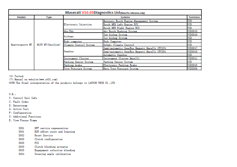 quel logiciel et cable pour rentrer dans les entrailles d'une 4200 Masera12