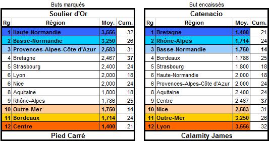 JCDR n° 205 Buteur13