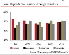 Lanka banking sector loans-to-deposit ratio highest in the region 64350810