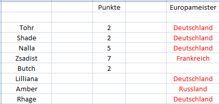 Punktetabelle Punkte10