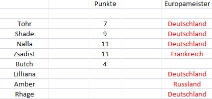 Punktetabelle Punkte11