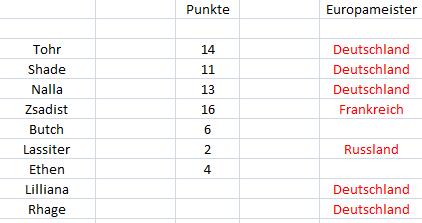 Punktetabelle Punkte12