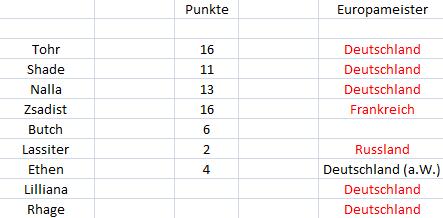 Punktetabelle Punkte13