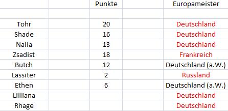 Punktetabelle Punkte14