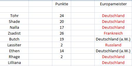 Punktetabelle Punkte16