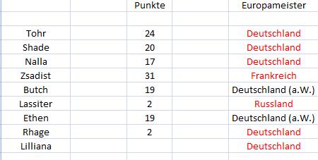 Punktetabelle Punkte17