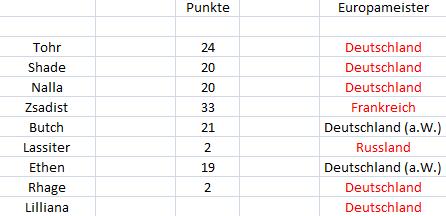 Punktetabelle Punkte18