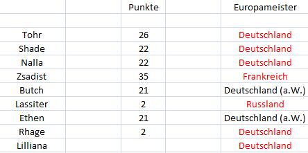 Punktetabelle Punkte19