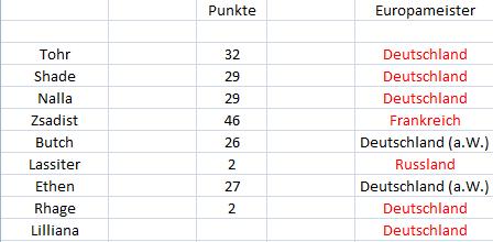 Punktetabelle - Seite 2 Punkte21