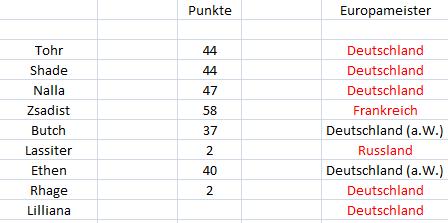 Punktetabelle - Seite 2 Punkte23