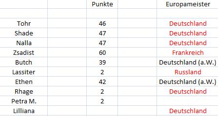 Punktetabelle - Seite 2 Punkte25
