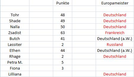 Punktetabelle - Seite 2 Punkte27