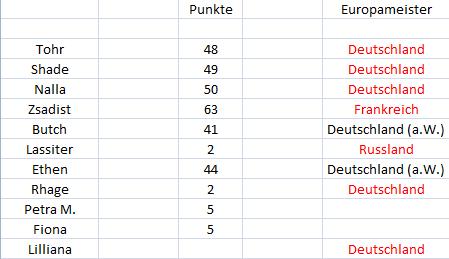 Punktetabelle - Seite 2 Punkte28