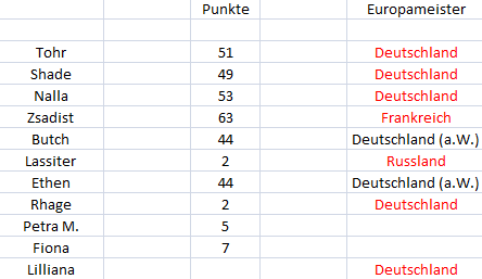 Punktetabelle - Seite 2 Punkte29