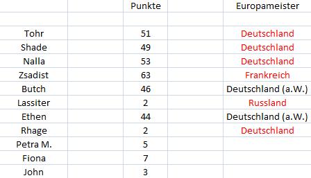 Punktetabelle - Seite 2 Punkte30