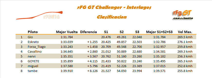 [CARRERA]5ª Carrera - Circuito de Interlagos Clasi_10