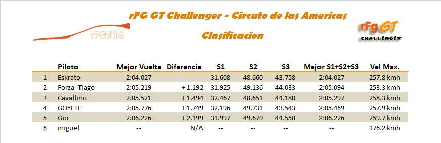 [CARRERA]4ª Carrera - Circuito de las Americas Clasif10