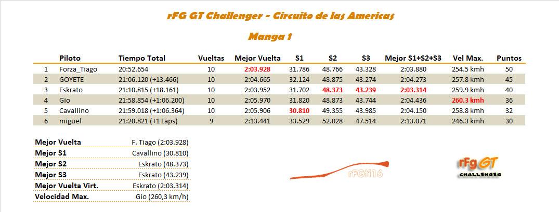 [CARRERA]4ª Carrera - Circuito de las Americas Manga010