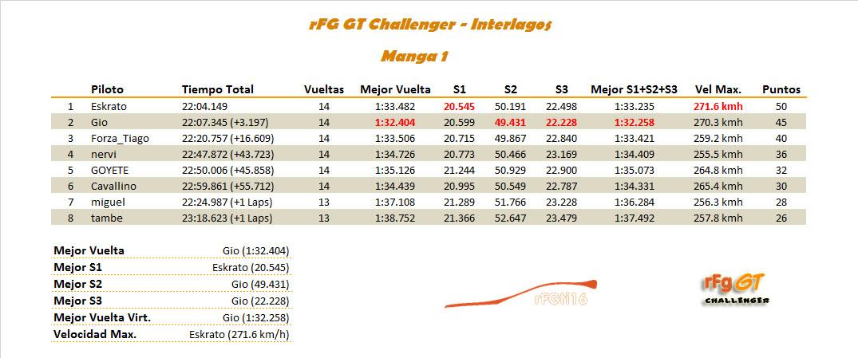 [RESULTADOS]5ª Carrera - rFG GT Challenger Mnaga_10