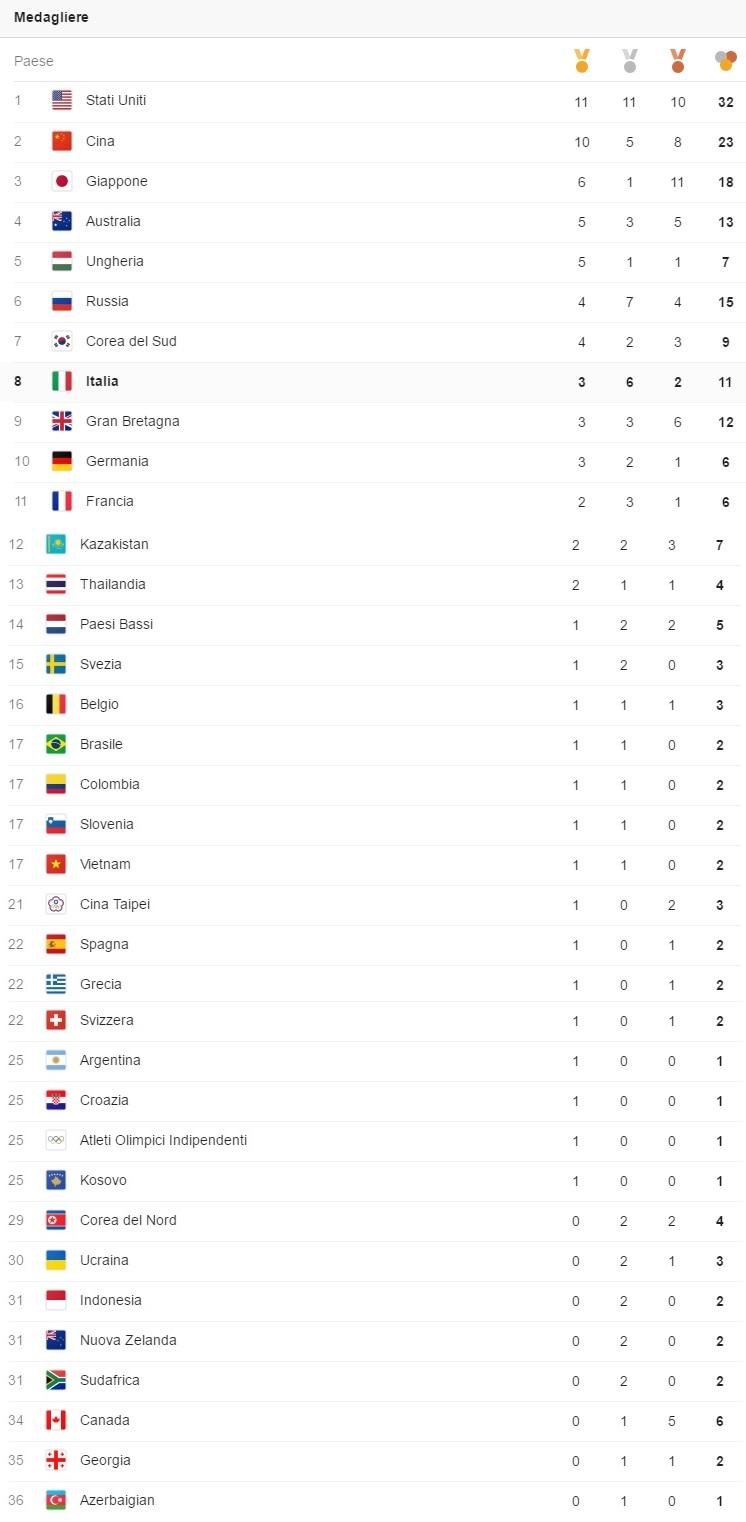 Giochi Olimpici - Pagina 2 Med_111