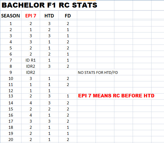 The Bachelor - Bachelorette - Statistics - NO Discussion - *Sleuthing - Spoilers* - Page 3 Bach_f10