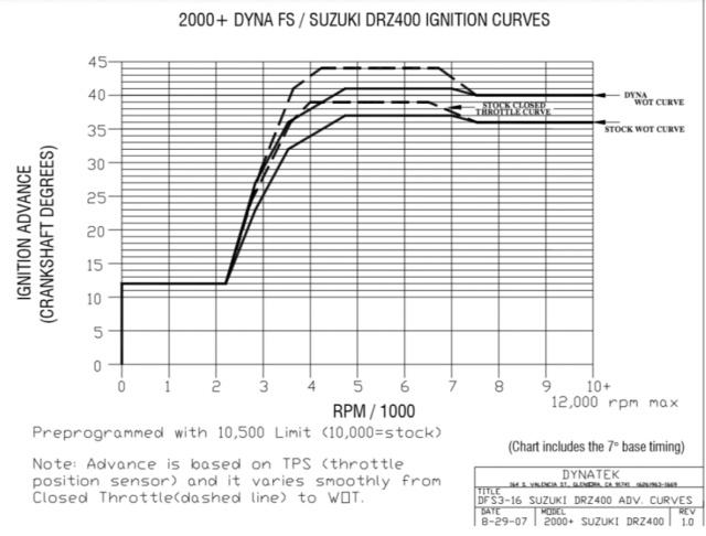 le DR-Z 400 S de willix - Page 2 Schema10