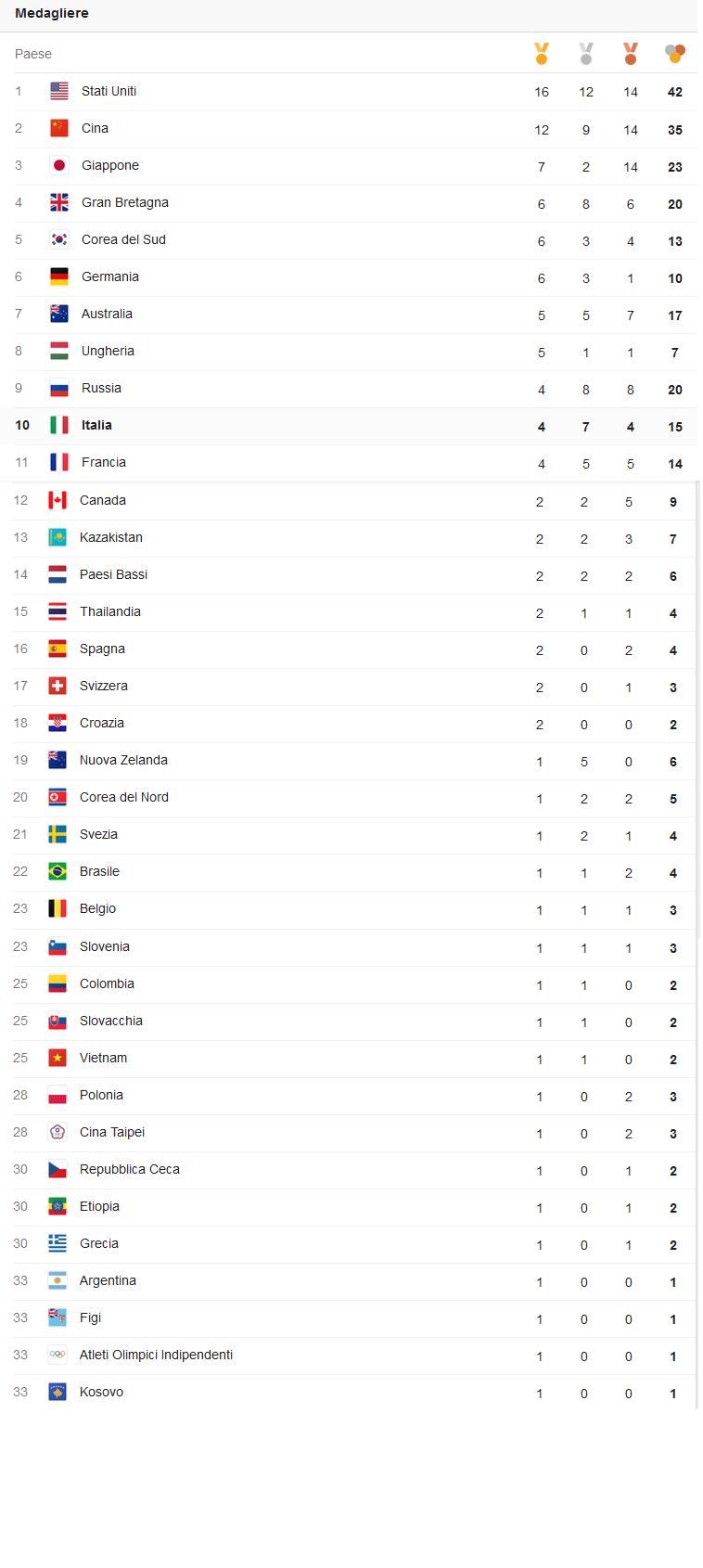 Giochi Olimpici - Pagina 2 Med12