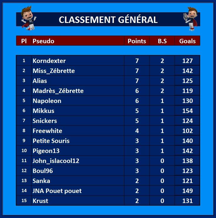 Classement Général 11_jui10