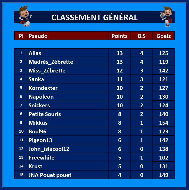 Classement Général 12_jui10