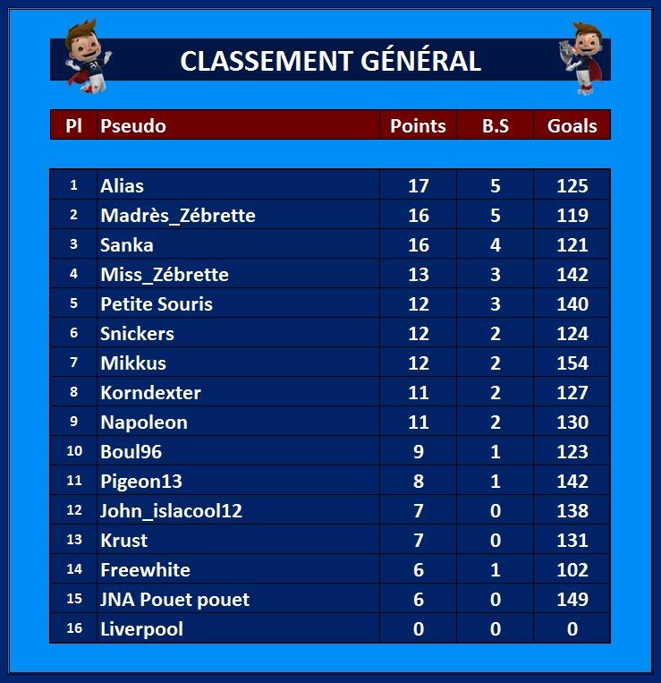 Classement Général 13_jui10