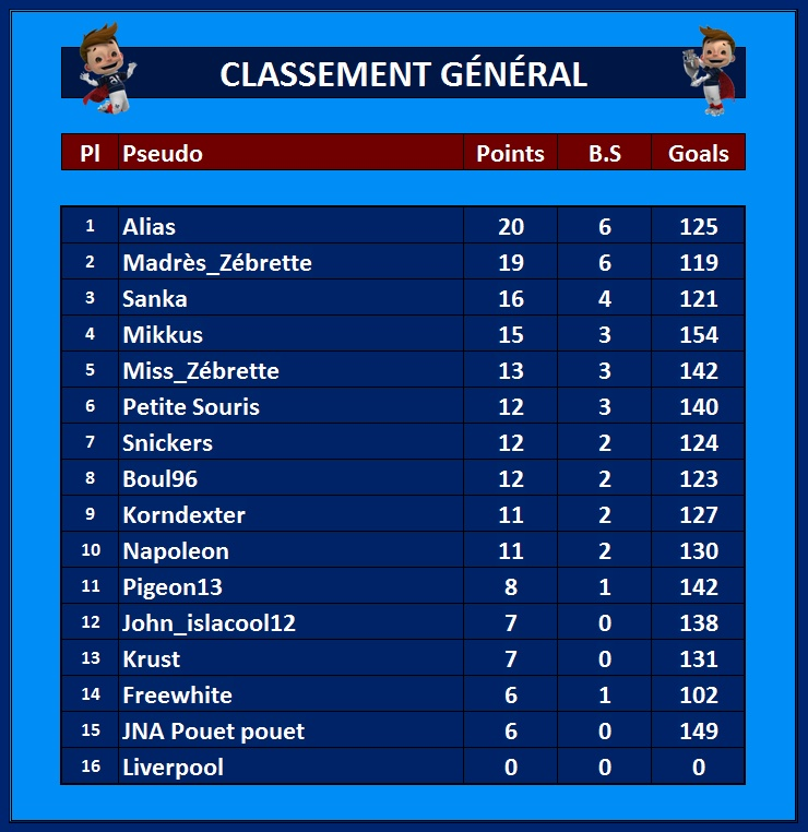 Classement Général 14_jui10