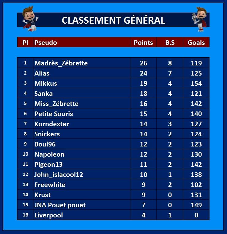 Classement Général 15_jui10