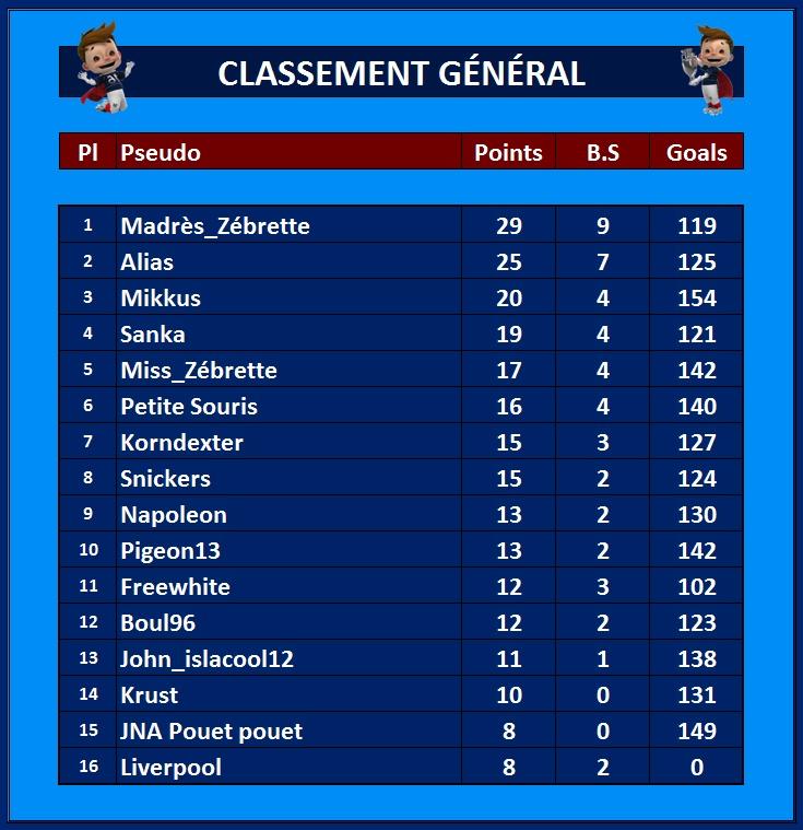Classement Général 16_jui10