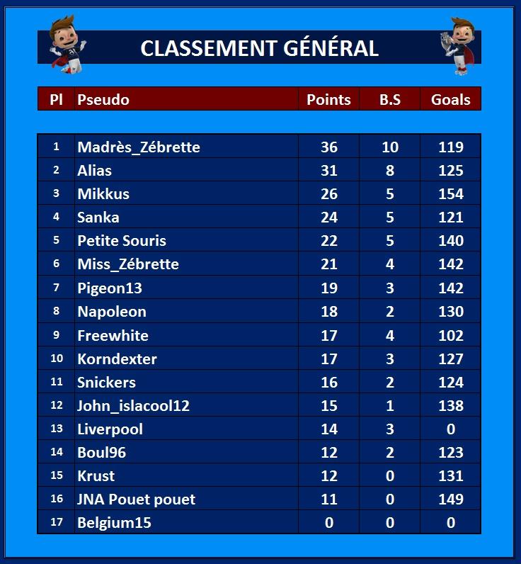 Classement Général 18_jui10
