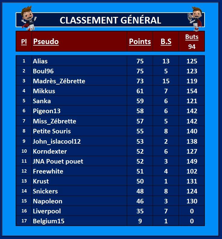 Classement Général 1_juil10