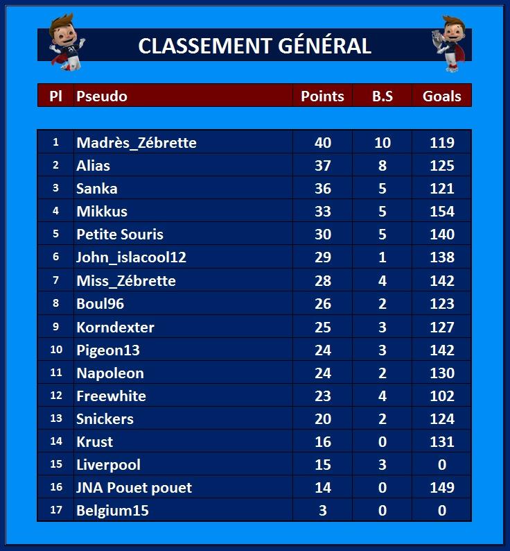 Classement Général 20_jui10