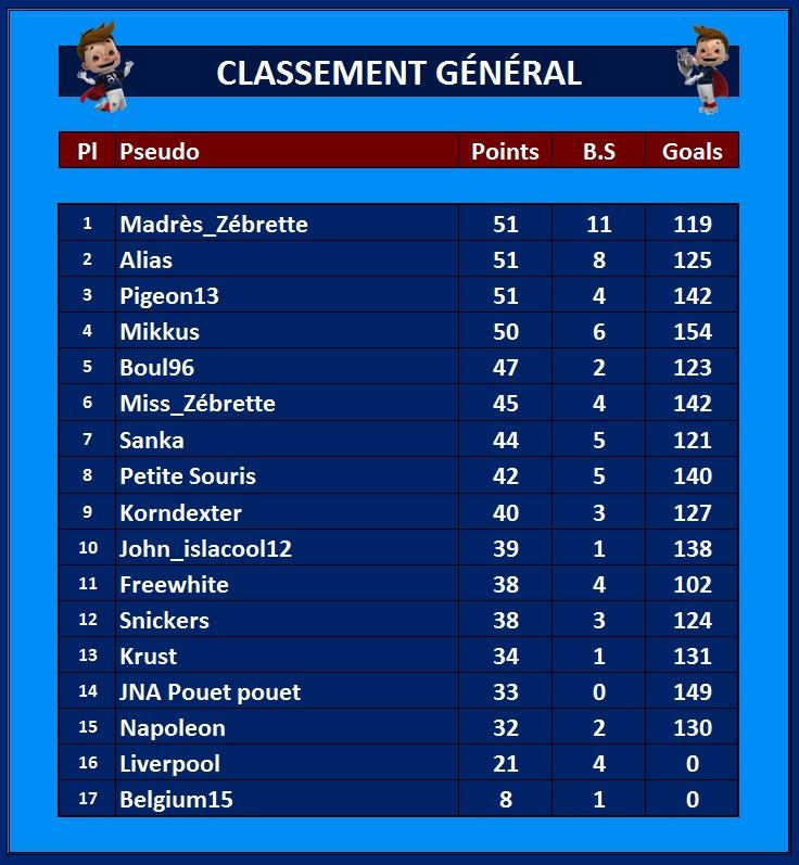 Classement Général 22_jui10