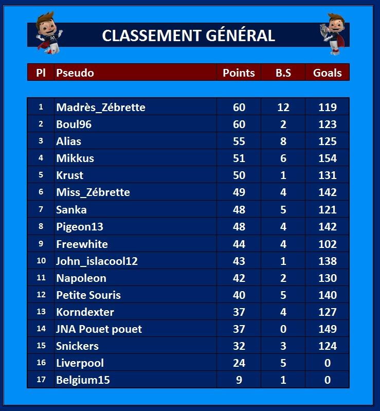 Classement Général 22_jui13