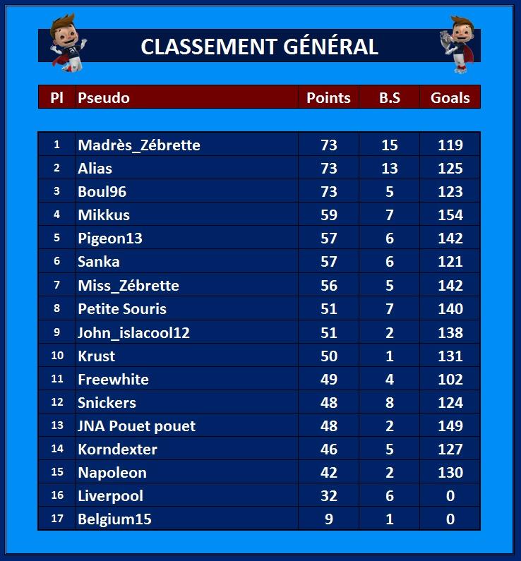 Classement Général 26_jui10