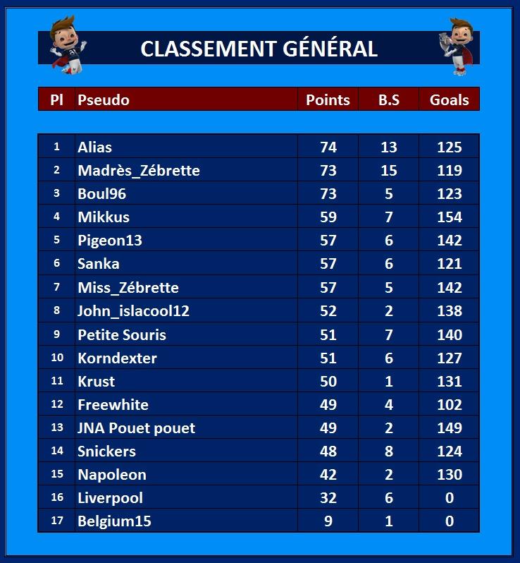 Classement Général 27_jui10