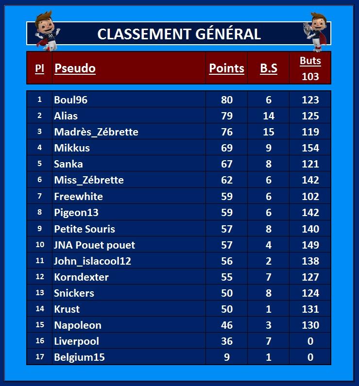 Classement Général 3_juil10